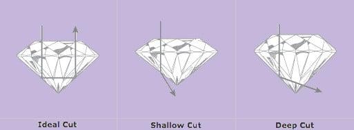 Cut of Princess Cut Engagement Rings